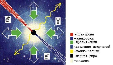 Схема получения черной дыры