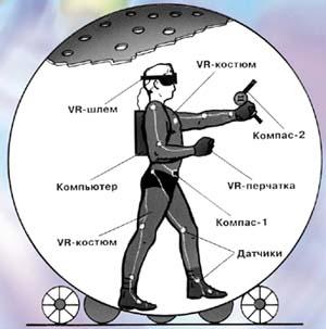 Виртуальная сфера в разрезе